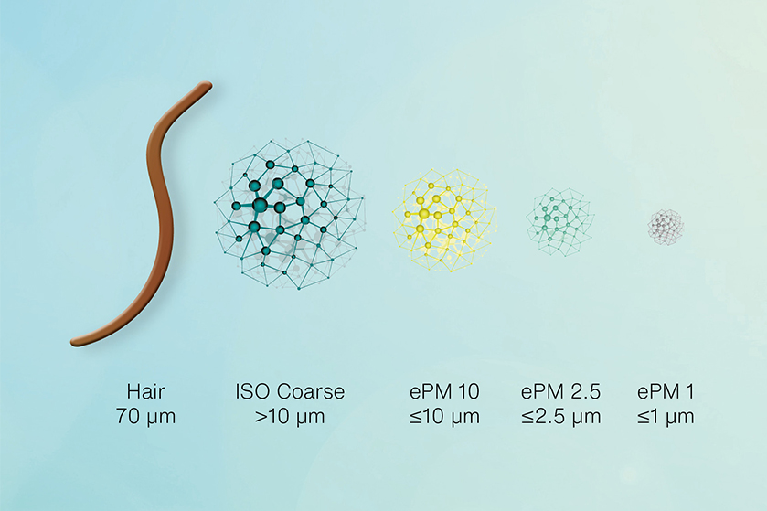 Particles compared by size according to the ISO 16980 classification